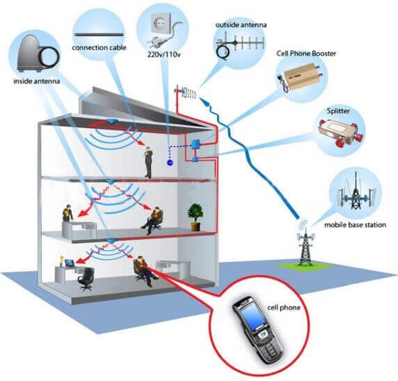 Building-Network-Indoors
