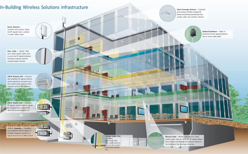 In-building-wireless-solutions