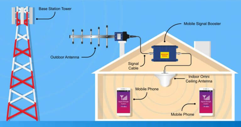 How do Mobile Signal Booster help UK Business
